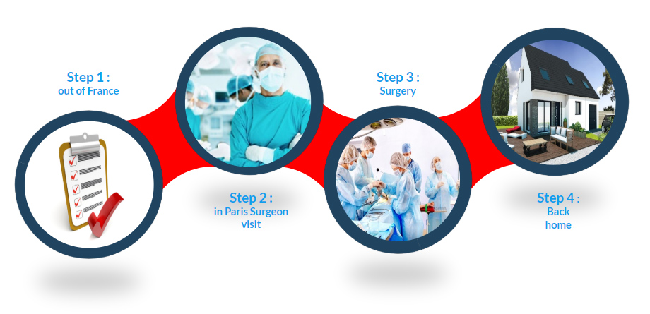 Clinical path - The Hernia Institute